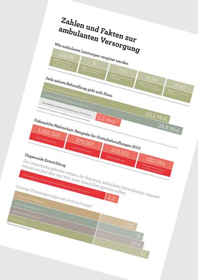 Informationen zu Leistungsvergütung